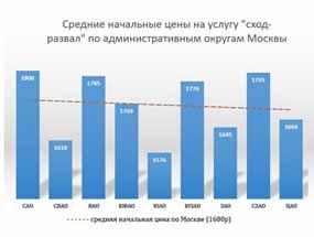 Развал-схождение в Москве