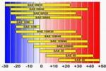 klassifikacija-sinteticheskih-motornyh-masel