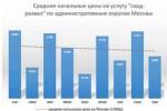 moscow-price-razval